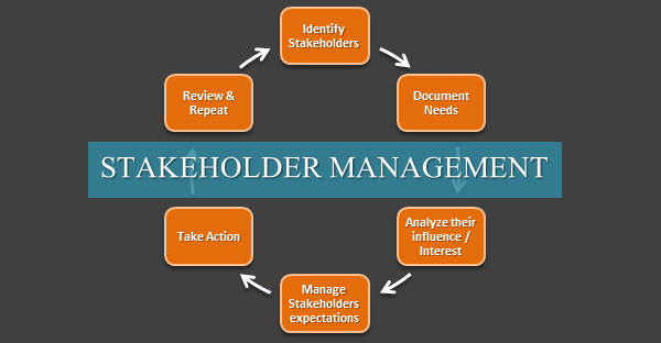 which an organisation meets the objective of different stakeholder Instead organizations may confront multiple environments each with its own characteristics and pivotal competitive issues identify the purposes of different types of organization giving examples  describe the extent to which an organization meets the objectives of different stakeholders.